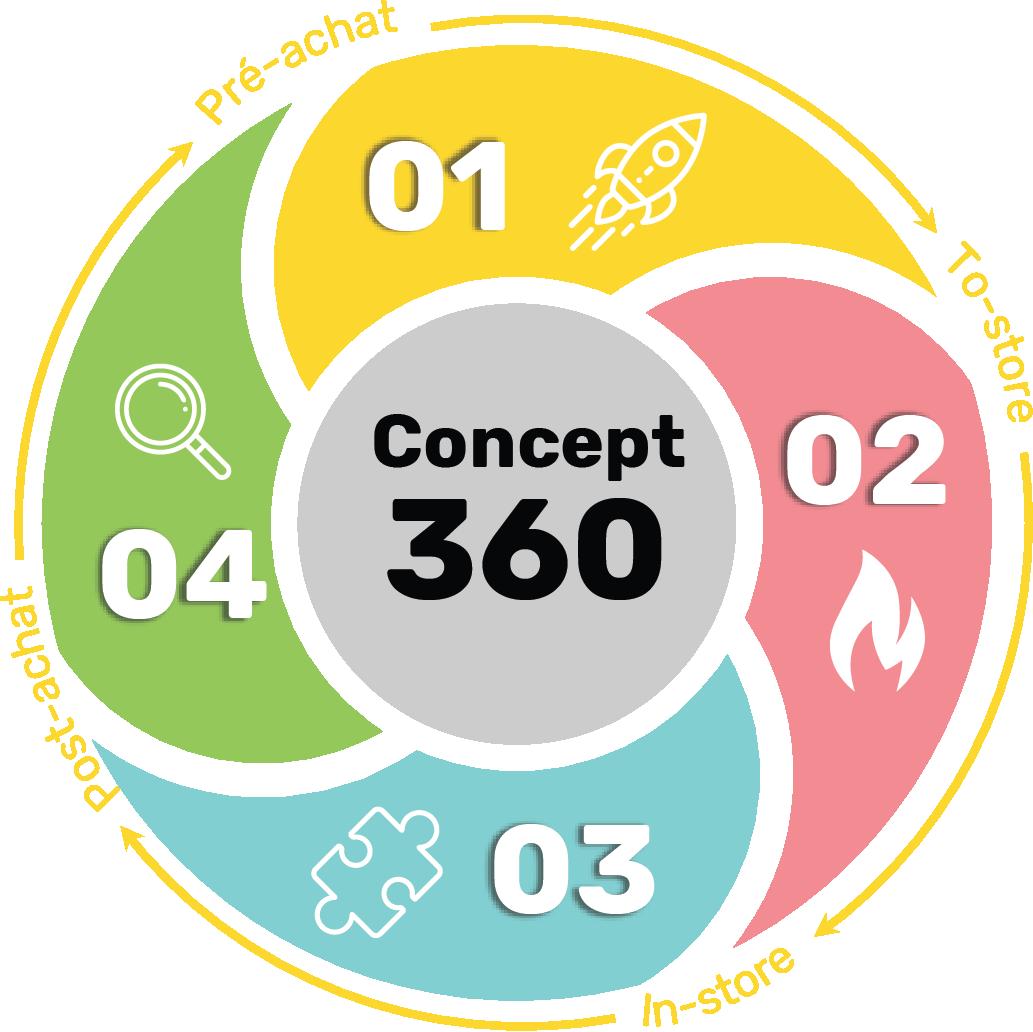 schéma du concept 360 regroupant les quatre types d'activations : expérientielle, digitale, promotionnelle, relationnelle